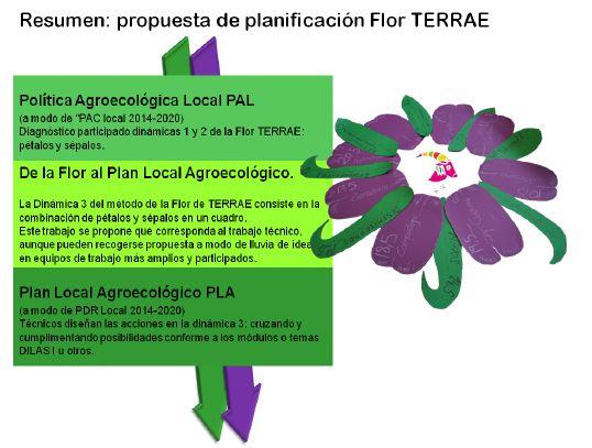 Metodo de la Flor terrae plan agroecologico local