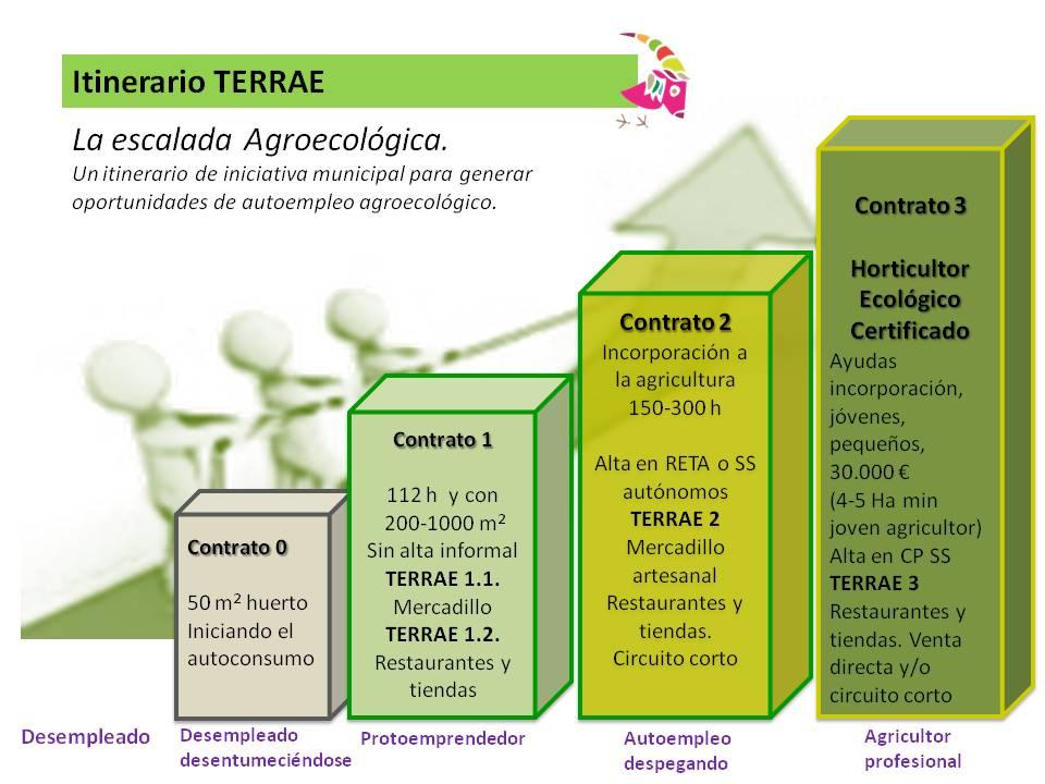 escalada agroecologica