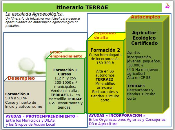 DILAS y GAL en escalada agroecologica